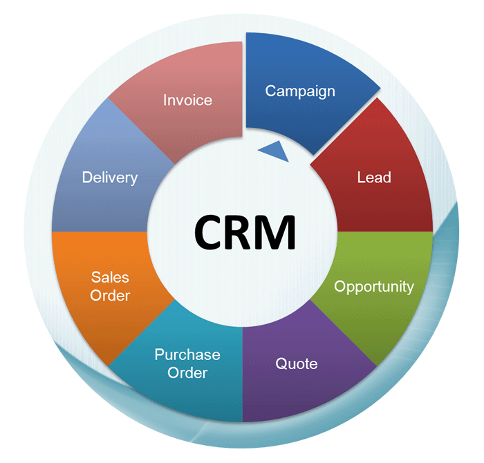 Meet All Your CRM requirements With A Simple Software