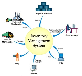 Inventory Management (definition and characteristics)