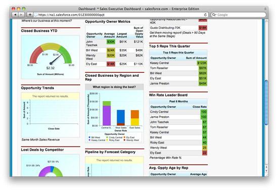 saleforce dashboard