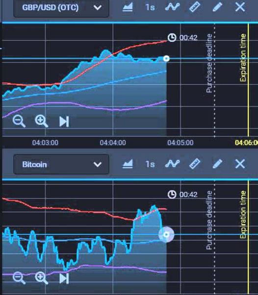 How To Use Binary Options Indicators