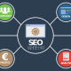 5 Benefits Of Outsourcing SEO Services