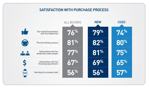 Satisfaction-with-purchase-process