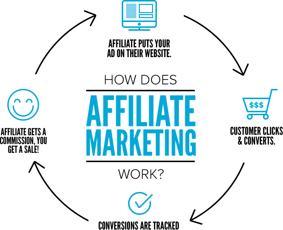 Multiply Your Magento Store's Sales With Affiliate Program