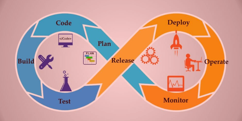 Learn and Become A Professional DevOps Engineer!